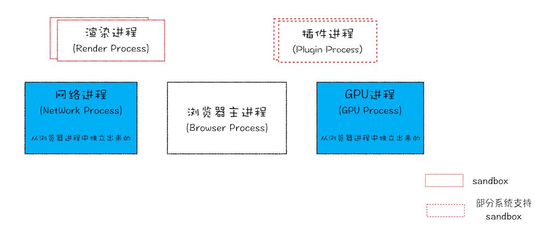目前多进程浏览器架构